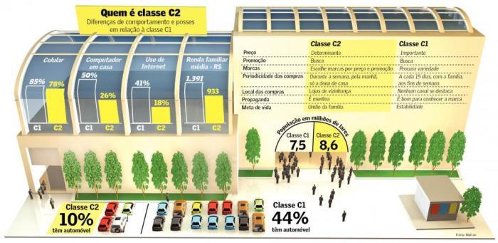 classe-c2