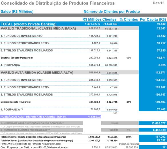 Classes de Riqueza Financeira dez 2015