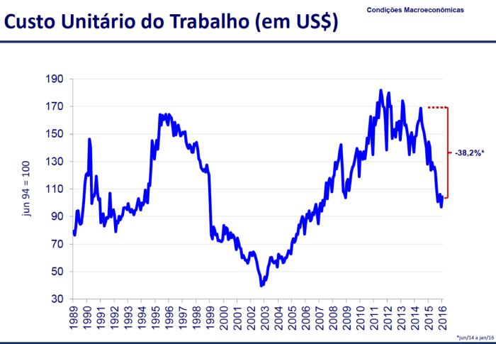 CUT 1989-2016