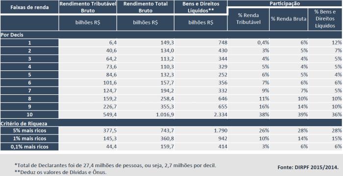 DIRPF 2015-2014