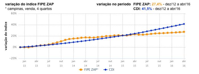 FIPE ZAP X CDI CPS