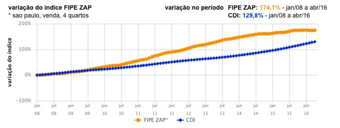 FIPE ZAP X CDI SP