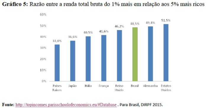 Gráfico 5 RDPRR
