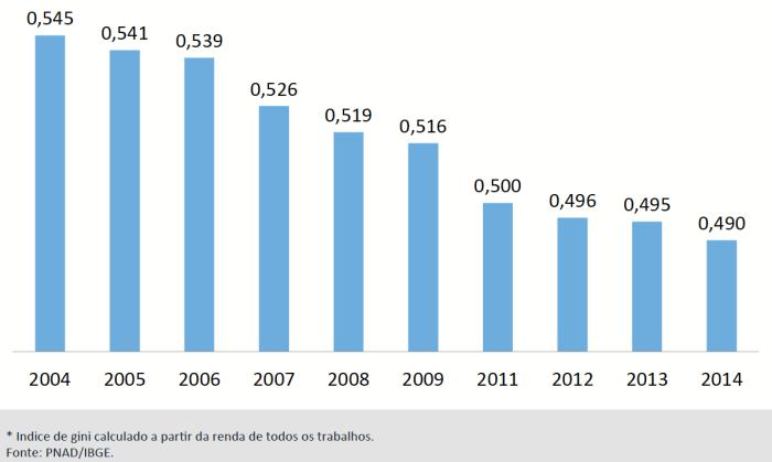 Índice de Gini 2004-2014