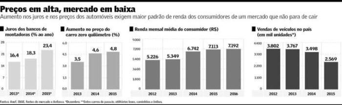 Mercado de Automóveis Novos