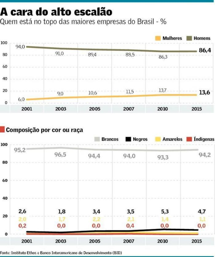 Minorias em Empresas