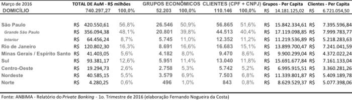 Private Banking por Domicílio - março 2016