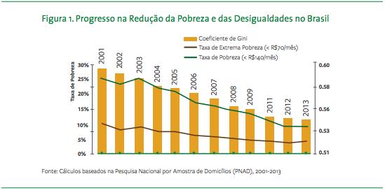 Progresso na redução da pobreza