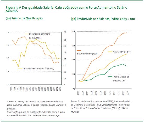 Queda da desigualdade salarial