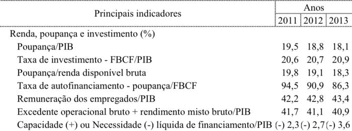 Remuneração dos Empregados X PIB 2011-2013