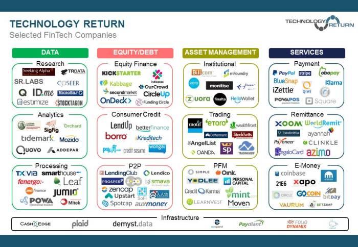 Selected-FinTech-Companies