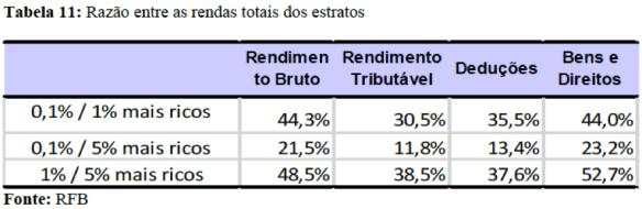 Tabela 11 RDPRR