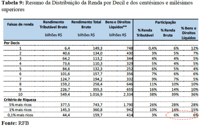Tabela 9 RDPRR