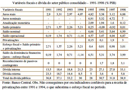 Dívida Pública 1991-1998