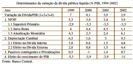 Dívida Pública Líquida 1999-2002