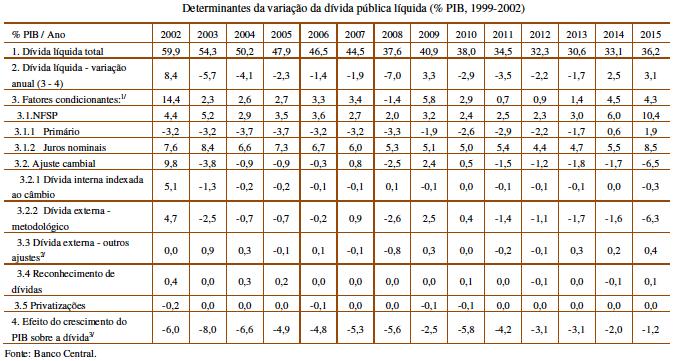 Dívida Pública Líquida 2002-2015