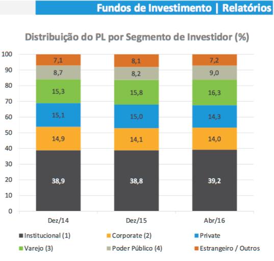 Fundos de Investimento 2014-16
