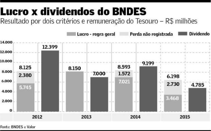 Lucros e Dividendos do BNDES