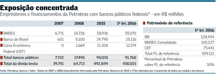 Petrobras-Bancos Públicos