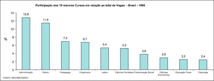 10 maiores cursos em vagas - 1998