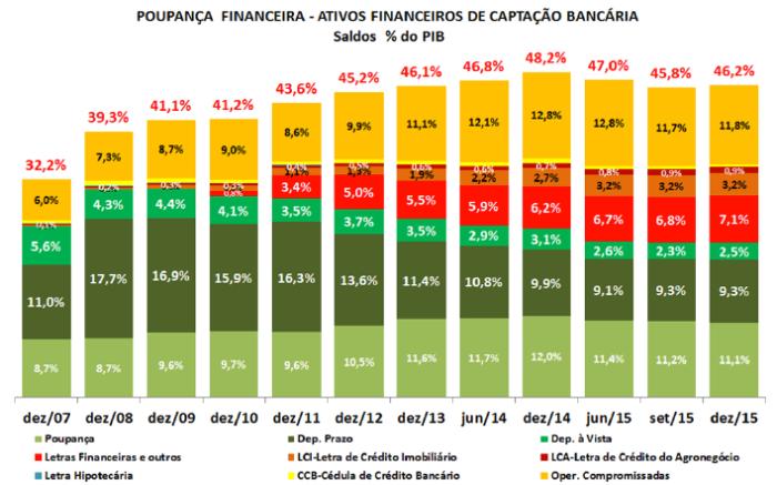 Captação Bancária 2007-2015