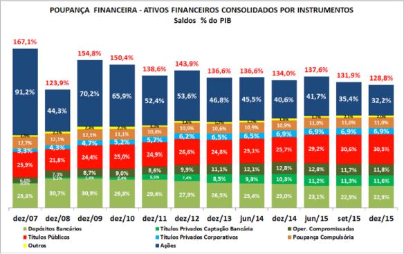Carteira por Instrumentos 2007-2015