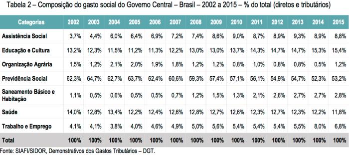 Composição do Gasto Social 2002-2015