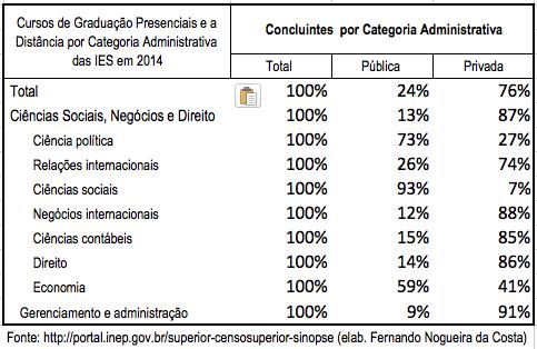 Concluintes por Categorias Administrativas - 2014