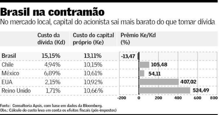 Custo Capital Próprio