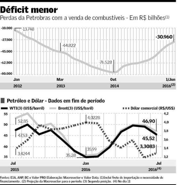 Déficit da Petrobras