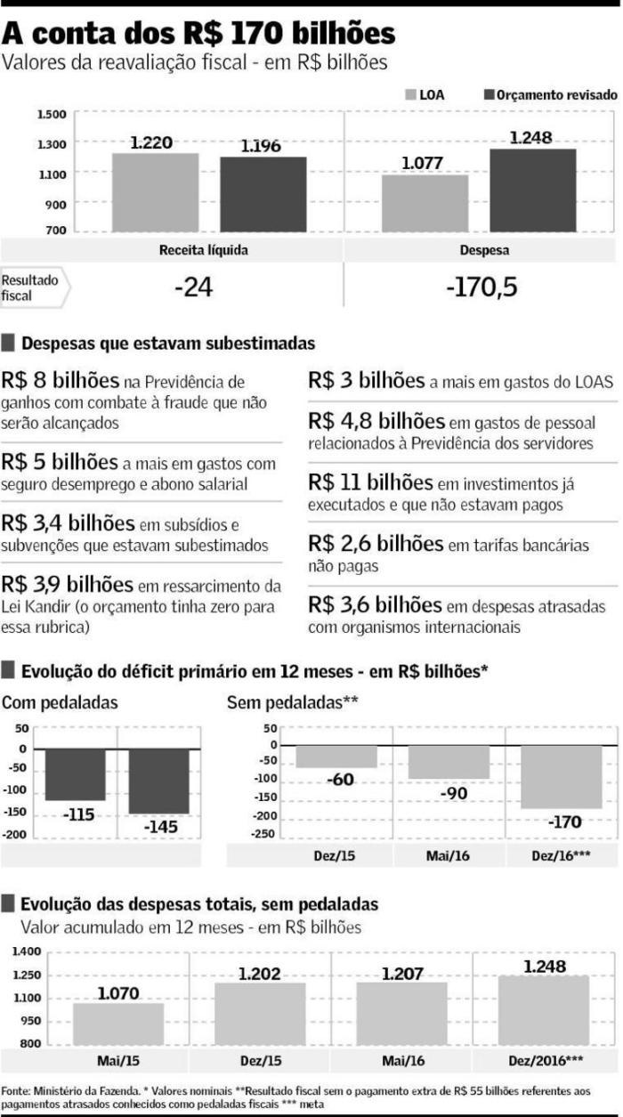 Déficit de 170 bilhões de reais em 2016