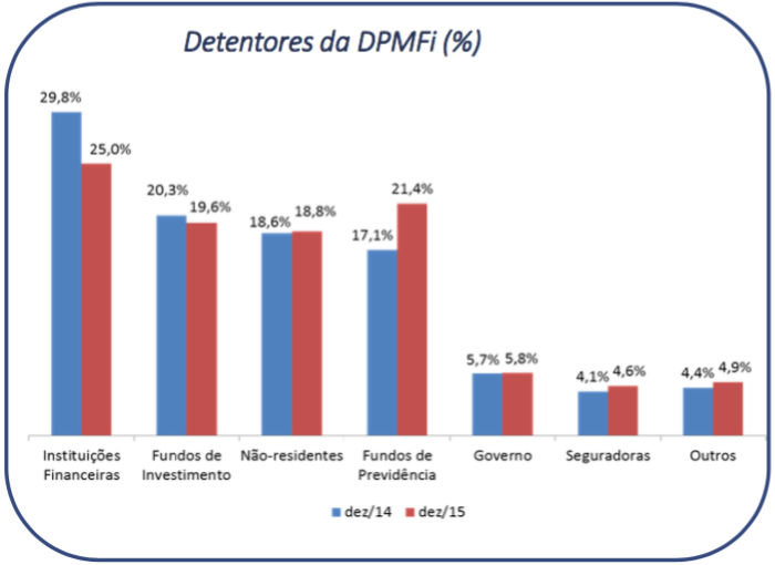 Detentores da DPMFi