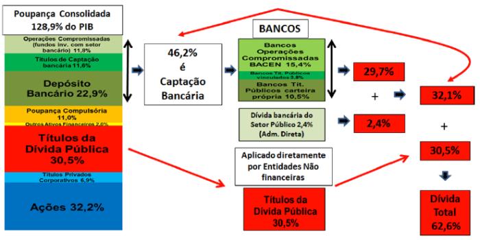 Diagrama da Captação Bancária para Financiamento Público