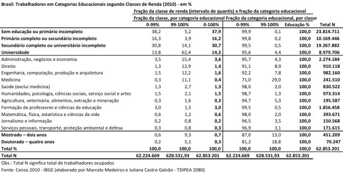 Escolaridade da População Ocupada 2010
