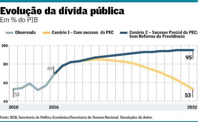 Evolução da Dívida - Márcio Garcia