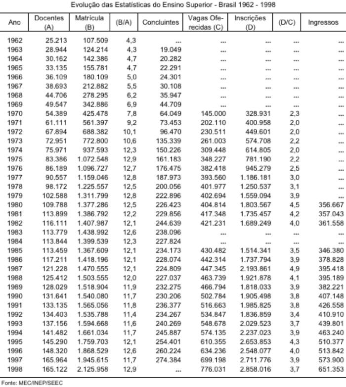 Evolução das Estatísticas do Ensino Superior no Brasil 1962-1998