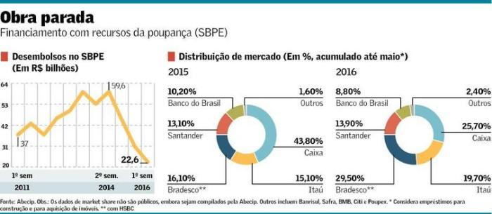 Financiamento do SBPE 1 S 2016