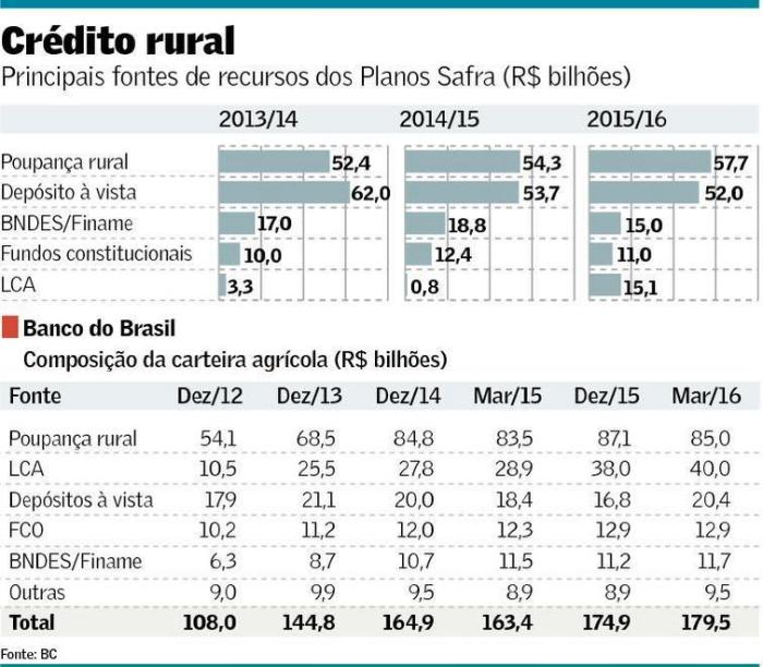 Funding do Crédito Rural