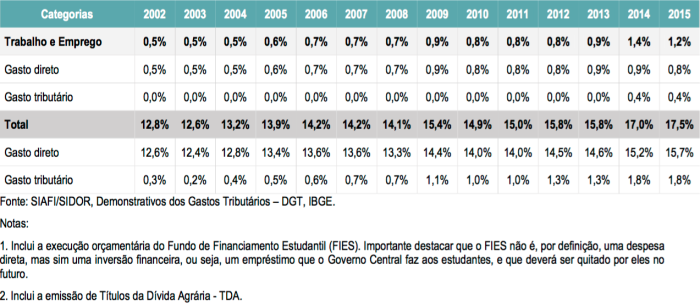Gasto Social 2002-2015 B
