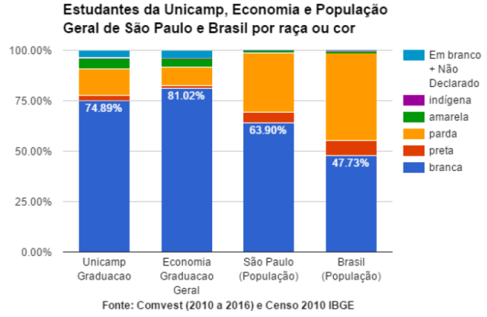 Grupos Étnicos no IE e na UNICAMP