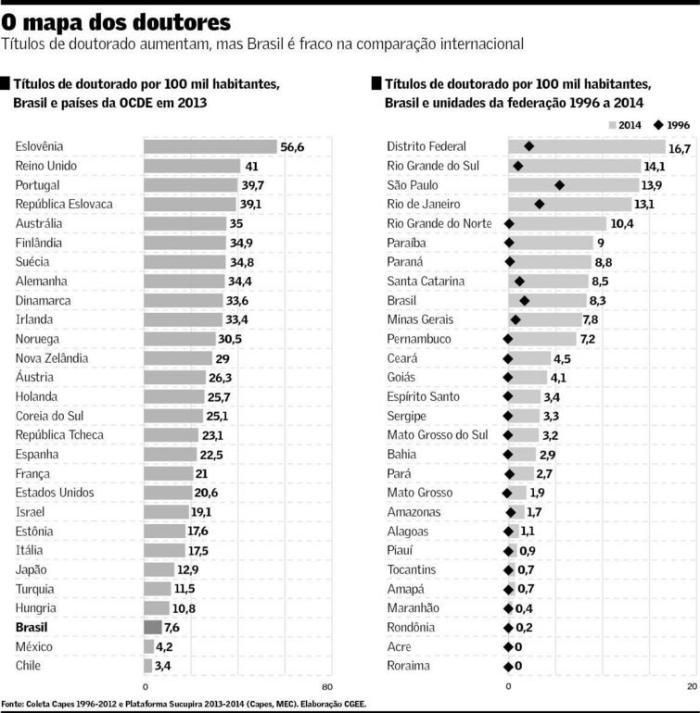 Mapa dos Doutores