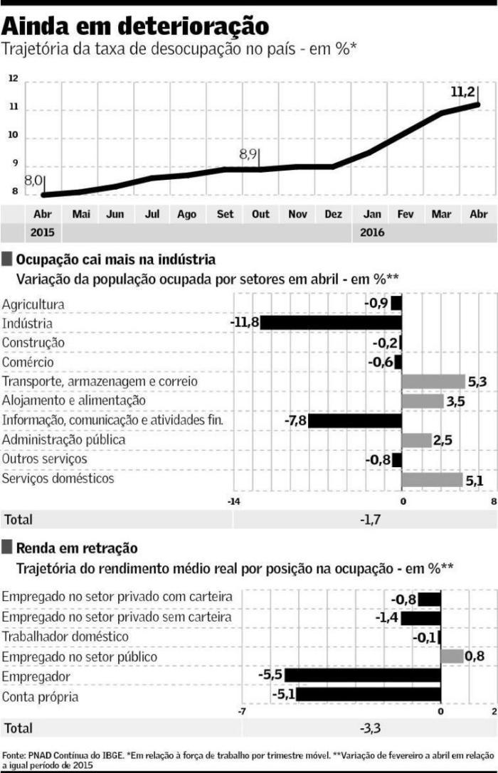 Mercado de Trabalho 1 T 2016