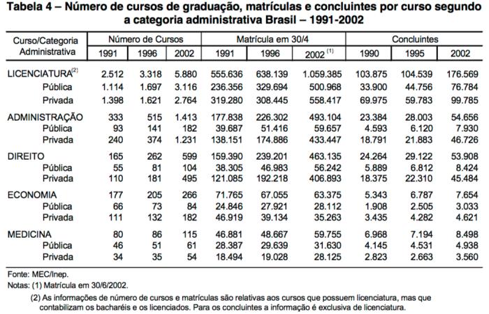Número de Cursos Matrículas e Concluintes 1990-95-2002