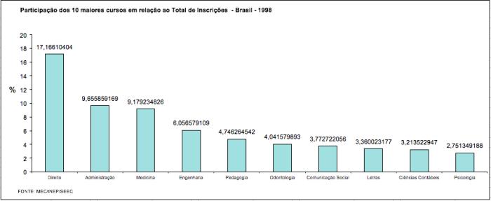 Participação dos 10 maiores cursos em 1998