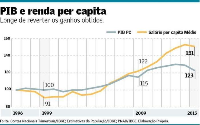 PIB PC e Salário Per Capita Médio