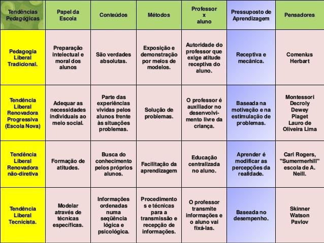 pressupostos-teoricos-para-o-ensino-da-didatica-remodelado-15-638