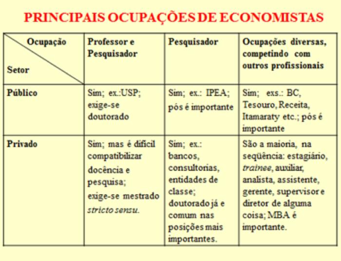Principais Ocupações de Economistas