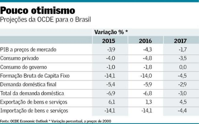 Projeções para SCN brasileiro