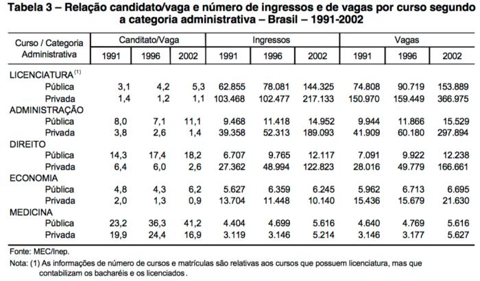 Relação:C:V 1991-1996-2002