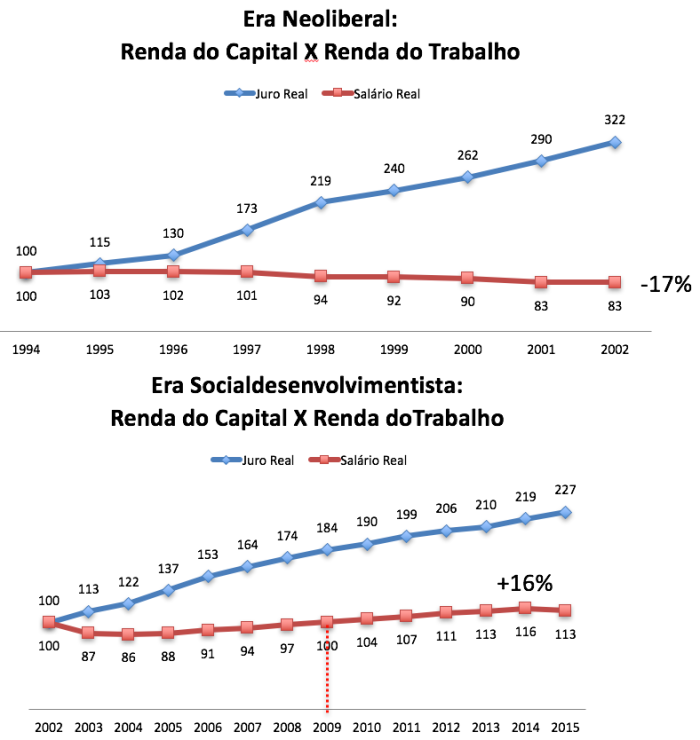 Renda do Capital X Renda do Trabalho